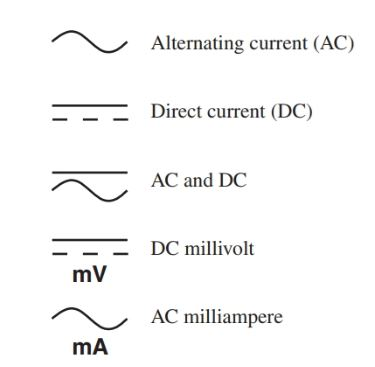The international graphic symbols for AC and DC combine with other electrical prefix symbols to indicate the meter setting.
