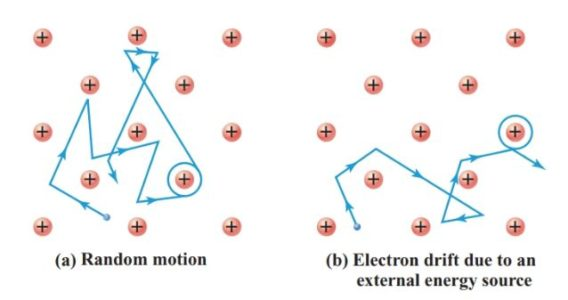 Motion of a free electron in a copper conductor
