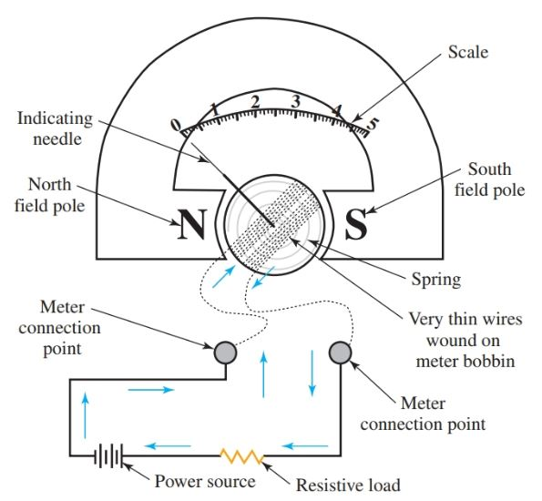 analog meter movement