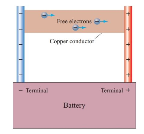 Motion of free electrons due to energy from a battery