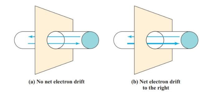 Net movement of electrons in a conductor