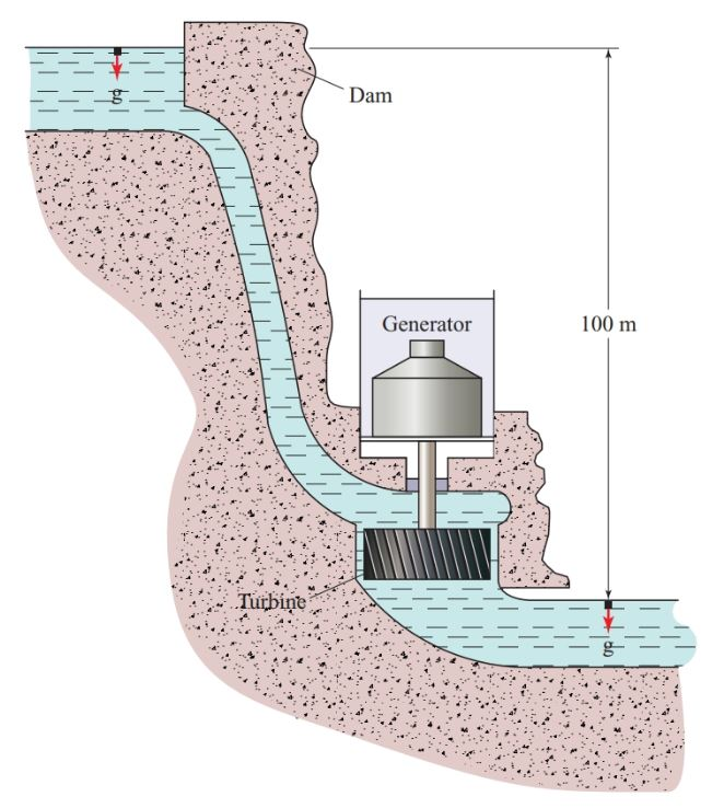 Simplified cross-section of a hydroelectric generating station