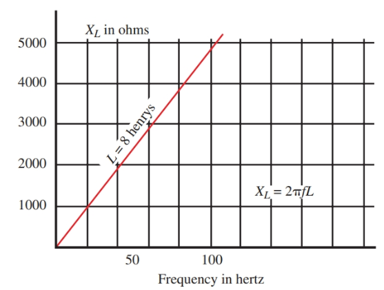 As frequency increases, inductive reactance increases.