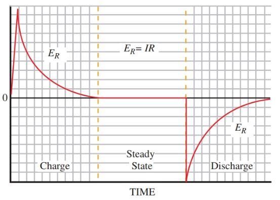 voltage drop across R as the capacitor is charged and discharged