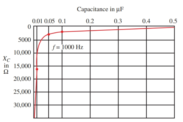 capacitance vs reactance in RC Circuit