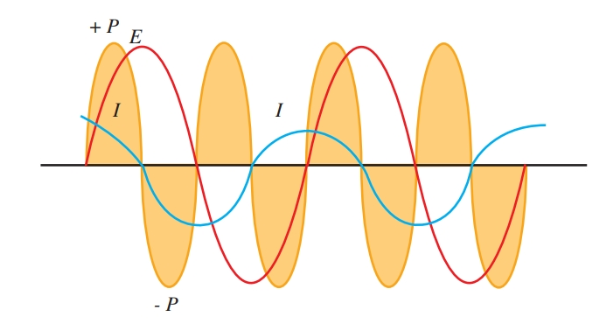 waveforms show current, voltage, and power in a purely capacitive circuit