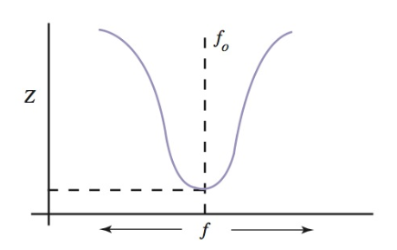 response of a series tuned circuit appears as a bell-shaped curve