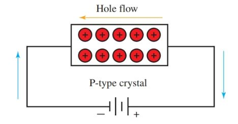 Conduction through a P-type crystal by holes