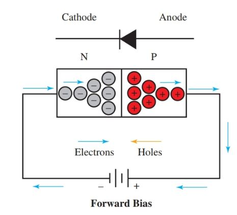 Conduction through a junction diode biased in the forward direction