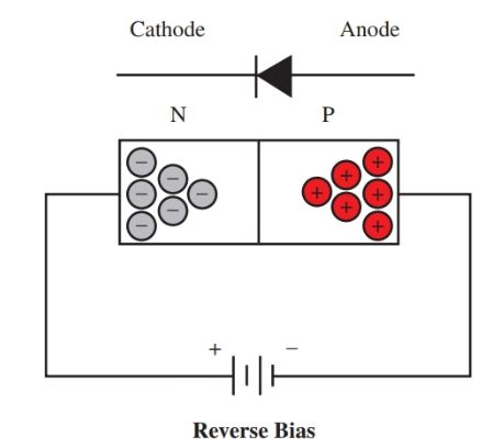 No conduction through a junction diode biased in a reverse direction