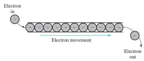 Electricity conducted by the movement of electrons.