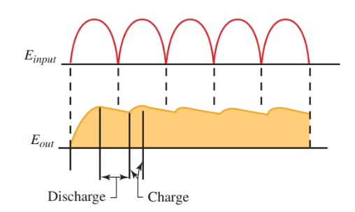 Input and output of the capacitor filter showing the change in the waveform.