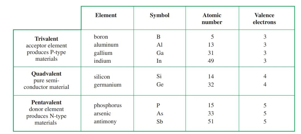 Comparison of trivalent, quad valent, and pentavalent elements