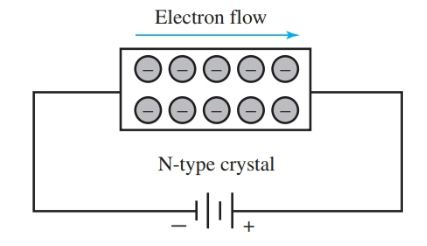 Conduction through an N-type crystal by electrons.