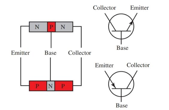 Block diagrams and symbols for NPN and PNP transistors.