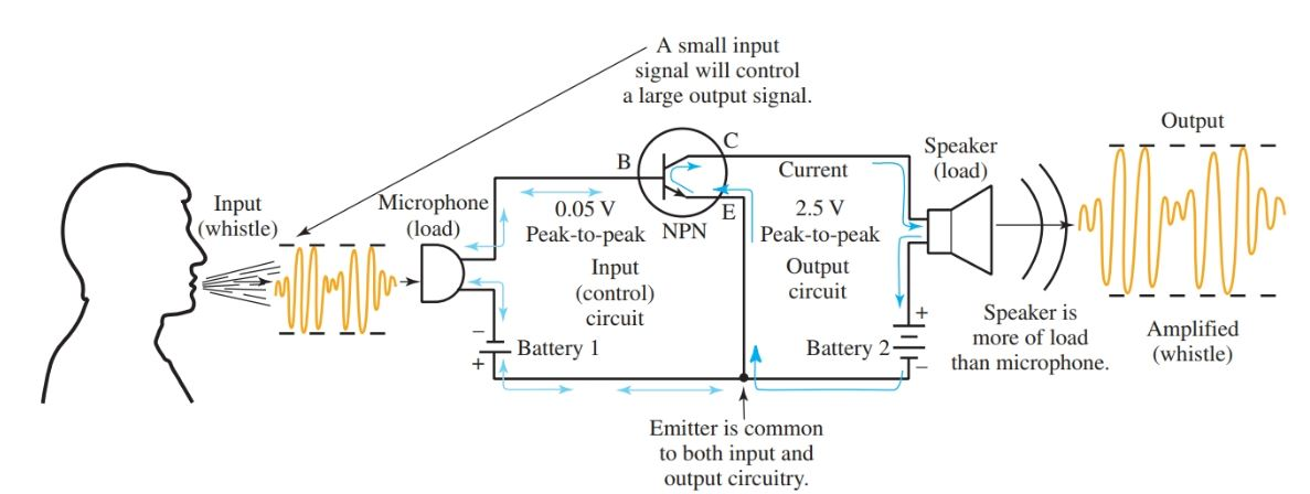 Input circuit controlling output circuit (signal) in an NPN Common-Emitter amplifier.