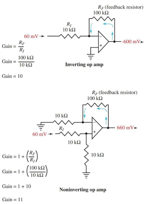 The gain of operational amplifier