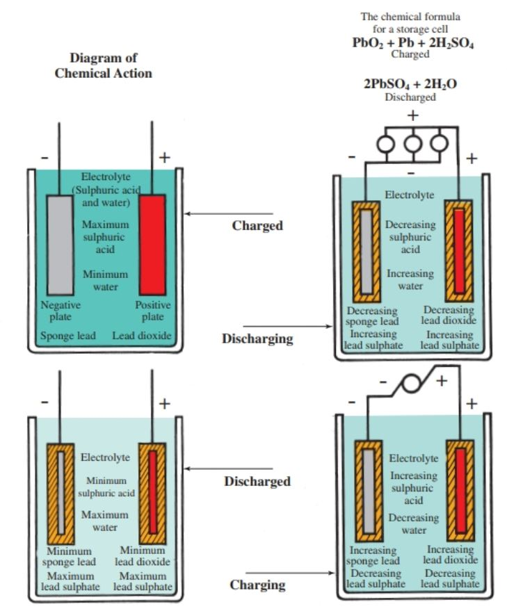 How a lead acid cell works.