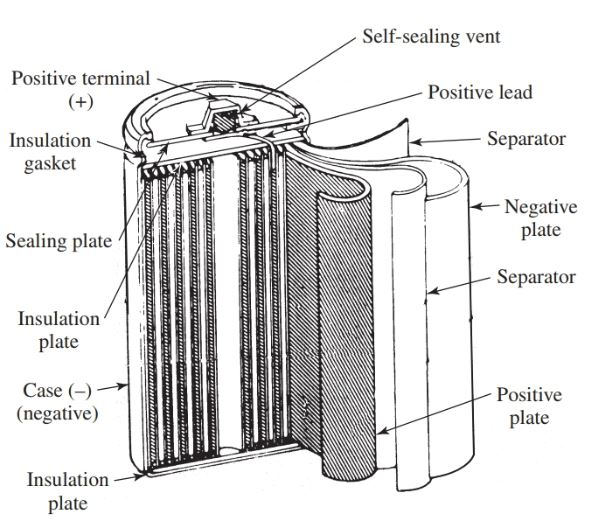 Construction of a nickel-cadmium cell.