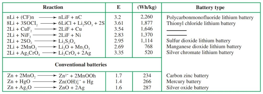 Theoretical energy densities of lithium batteries compared with conventional batteries