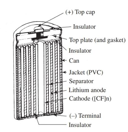 Cross-sectional view of a cylindrical shaped lithium battery