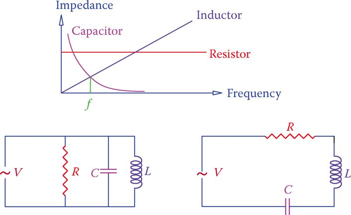 Resonance condition in AC circuits.