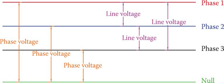 Definition of line voltage and phase voltage.