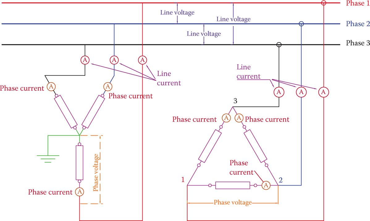 Definition of phase current and line current.