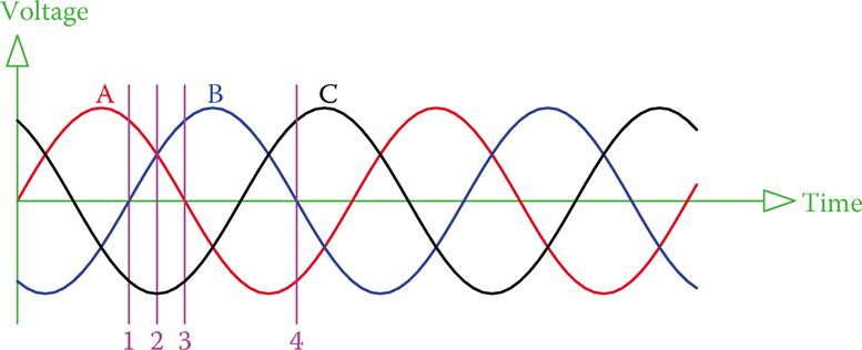 The sum of the voltages of the three phases are always zero.