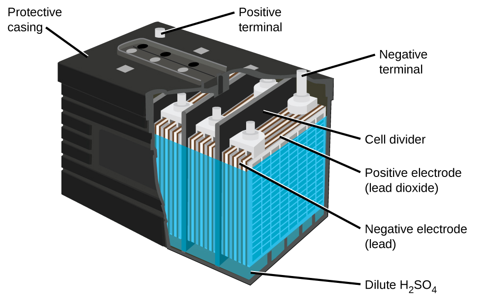 Secondary Cell Definition Types Ahmad Faizan Batteries