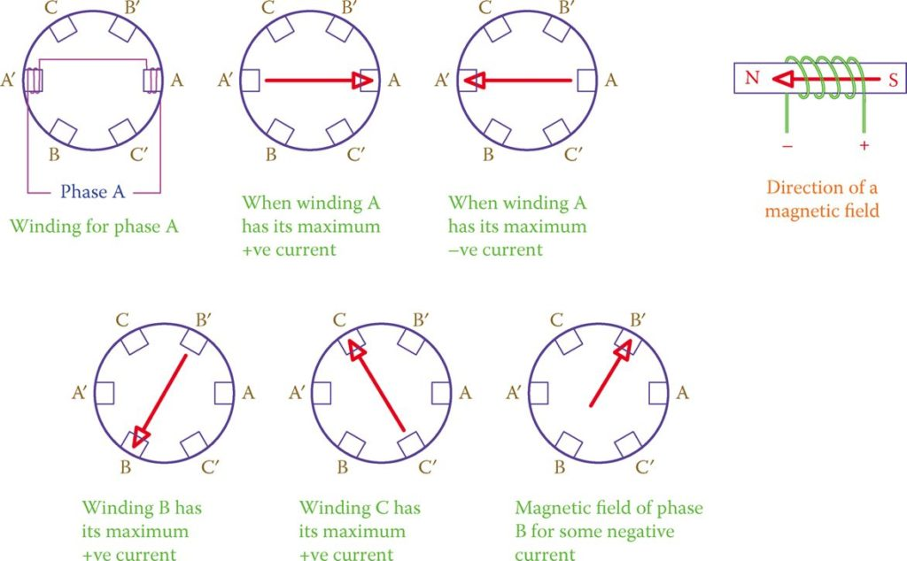 Direction and magnitudes of magnetic fields