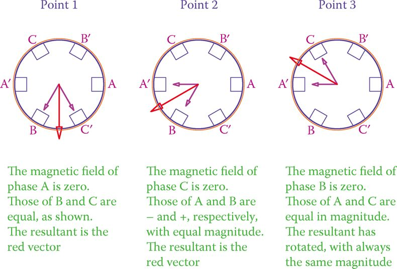 Illustration of three positions of the rotating magnetic field.