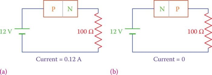 Conduction in a PN junction: (a) forward bias and (b) reverse bias.