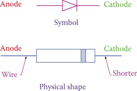Diode symbol and the most common physical shape.