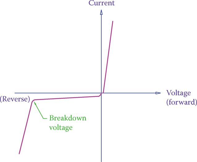 Diode characteristic curve.