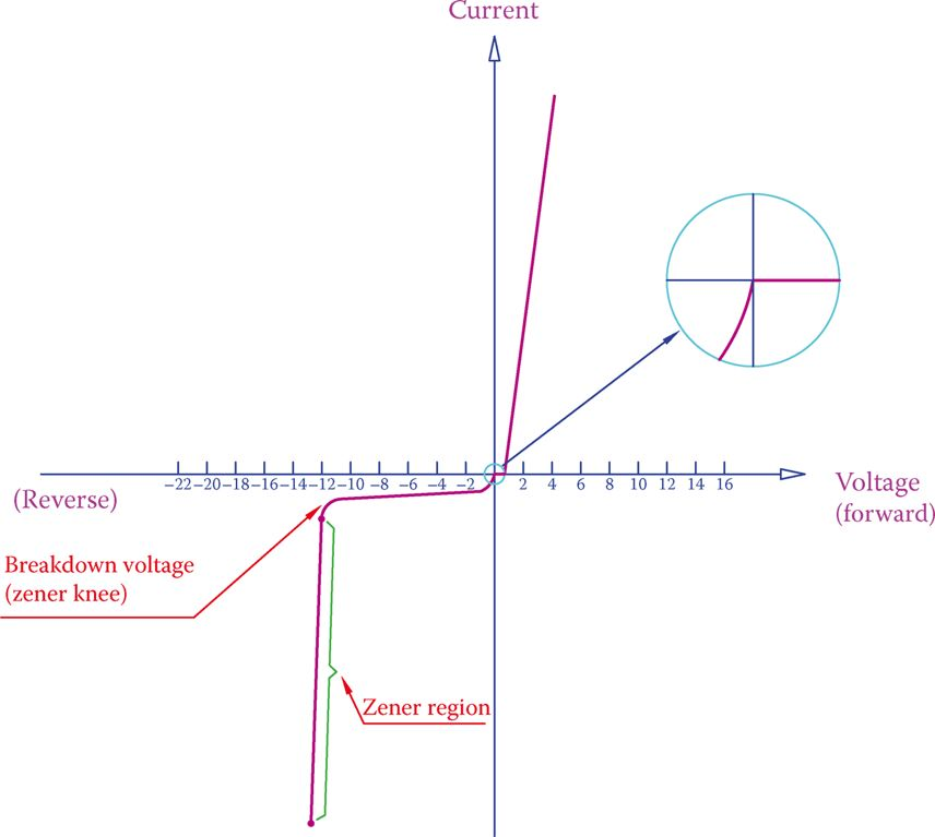 Zener diode characteristic curve.