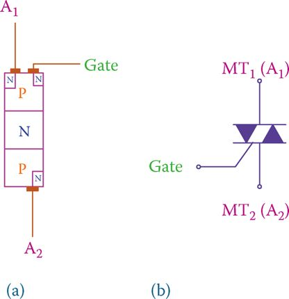 (a) Basic structure and (b) symbol of triac.