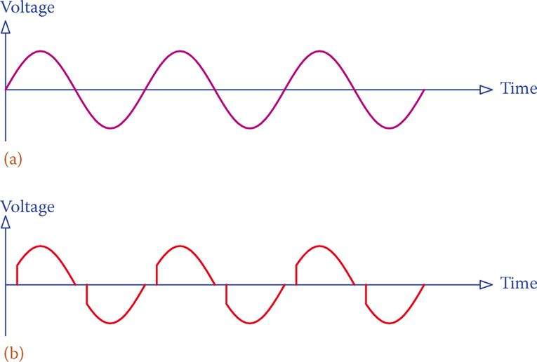 Effect of inserting a triac in an AC circuit