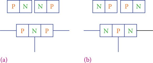 Two basic types of transistors: (a) PNP and (b) NPN.