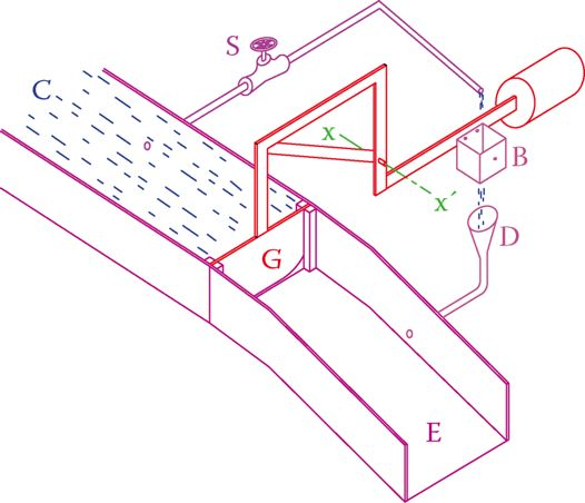 A hydraulic analogy of amplification function of a transistor.