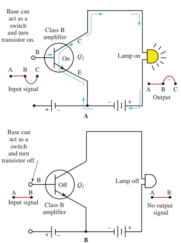 Diagram of transistor acting as a switch.