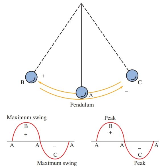 similarities between the clock pendulum and the oscillating current.