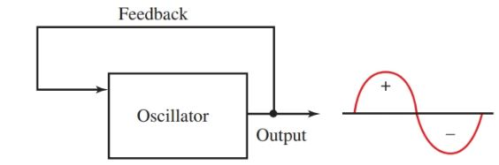 Block diagram of a sine wave oscillator.