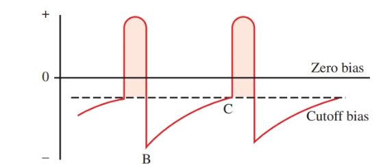 Voltage waveform on the base of the oscillator