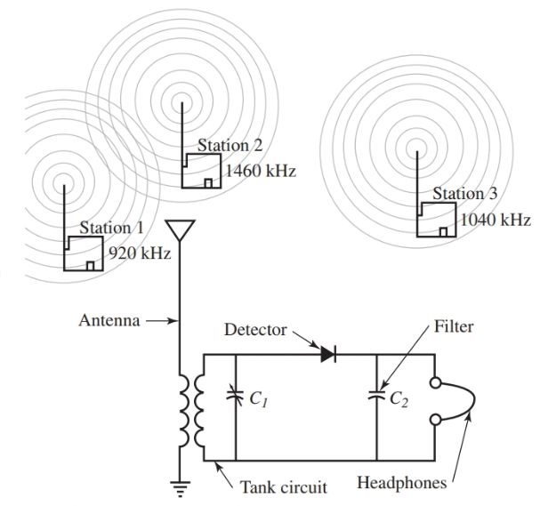 A simple crystal radio can receive AM radio signals and convert them to sound.