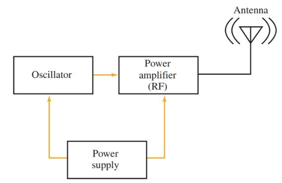 Block diagram representing various stages of a basic continuous wave radio transmitter.