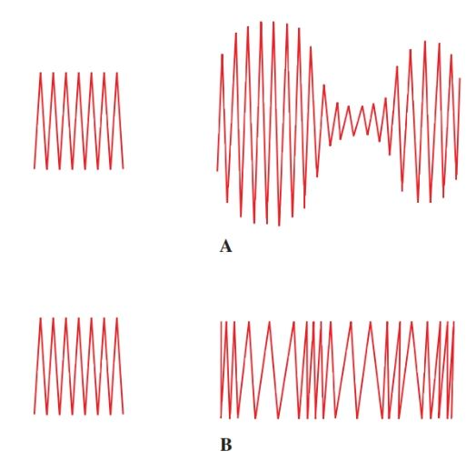 Carrier waves and resulting modulated waves