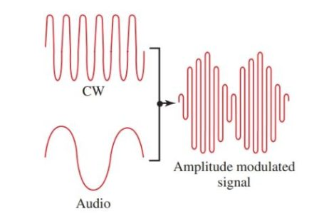 A CW wave, an audio wave, and the resulting amplitude modulated wave.