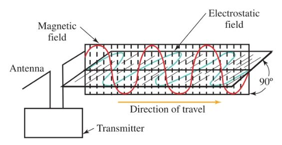 The relationship between electrostatic and electromagnetic waves.