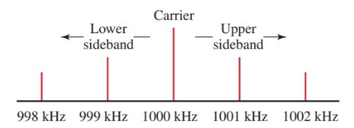 Carrier and sideband locations for modulation